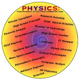 Value of Physics